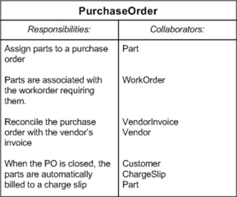 Purchase Order Letter Definition Advanced Unit Testing Part I Overview Codeproject