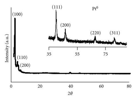 xrd pattern mcm 41 metal nanoparticles supported on al mcm 41 via in situ