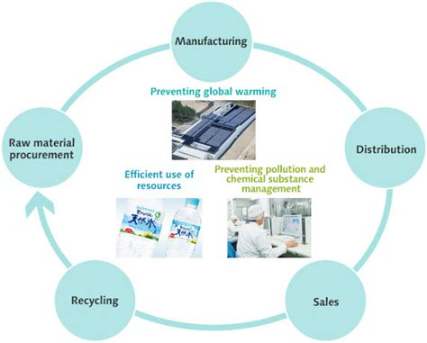 how to design for environment and minimize life cycle cost suntory sustainability csr initiatives to create