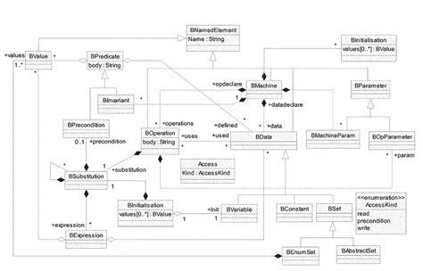 diagramme uml classe abstraite syntaxe abstraite uml pour b
