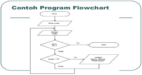 program flowchart symbols maurice chevalier imdb autos post