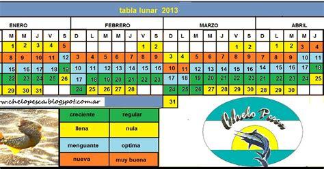 tabla de mareas comodoro rivadavia tabla de mareas 2016 de salvador bahia para la pesca