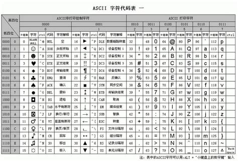 Table Code by The Ascii Code Table
