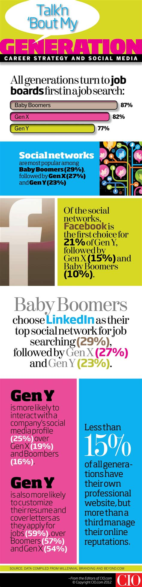 Millennial Generation Mba Market by Best 25 Millennials Vs Baby Boomers Ideas On