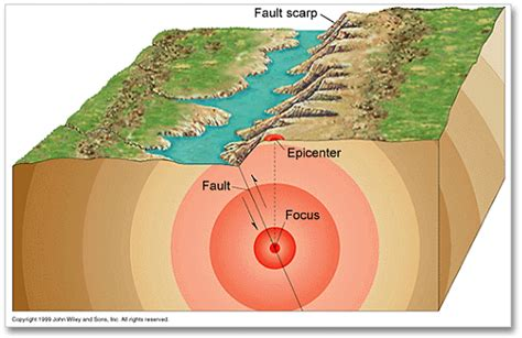 earthquakes diagram difference between earthquake focus and the epicenter