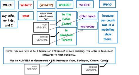 basic sentence pattern diagram sentence pattern it is a hybrid car diagram a sentence