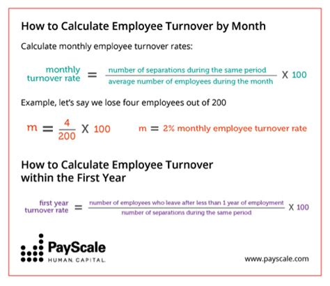 the low on employee turnover