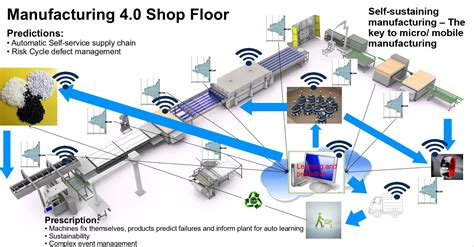 Dispatching In Shop Floor - the iot iiot killer application digital prescriptive