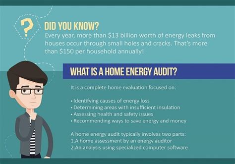 saving money with a home energy audit kravelv