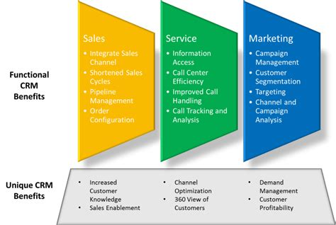 Benefit Of Change Mba To Ms by Maxi Crm Benefits Cloud Crm Application
