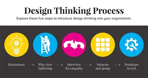 design thinking understanding how designers think and work design thinking is the new black content