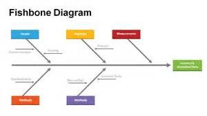 Ishikawa Powerpoint Template by Fishbone Diagram Templates For Powerpoint Powerslides