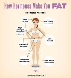 weight management specialist weight loss management specialist vienna tysons corner va