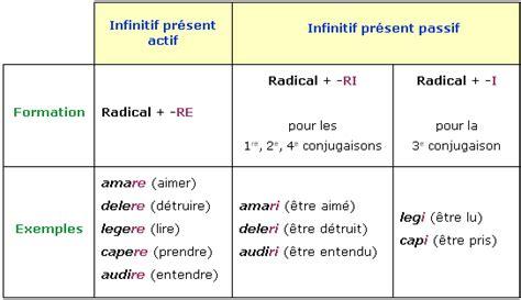l infinitif present 28 images 1000 images about
