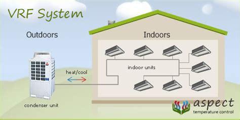 Ac Vrv Lg vrf air conditioner air conditioner guided