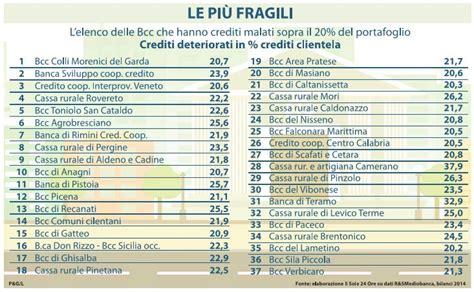 banche a rischio fallimento banche italiane di credito cooperativo a rischio default