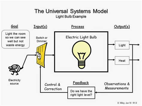 system model diagram universal systems model mcas review 6 mcas review