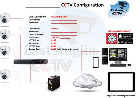 home cctv wiring diagram home jeffdoedesign