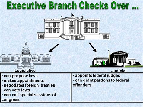 Executive Background Check The Constitution The Engine Of Our Republic Supreme Of The Land Ppt
