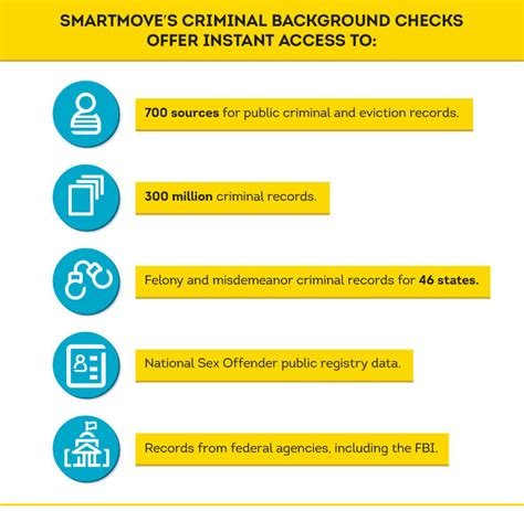 Smartmove Background Check What It Means To Conduct A Tenant Criminal Background Check Smartmove