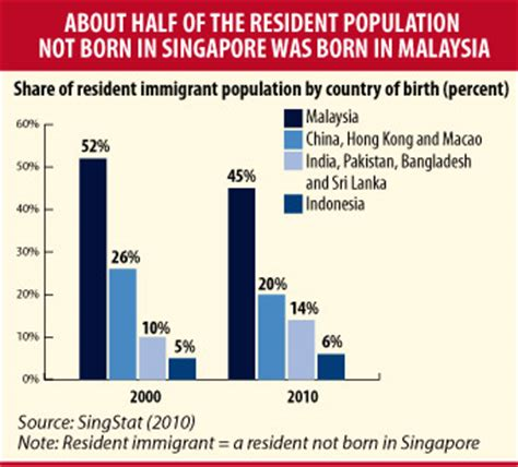 Brain Drain In India Essay by Hawkeye Brain Drain Problem For Malaysia