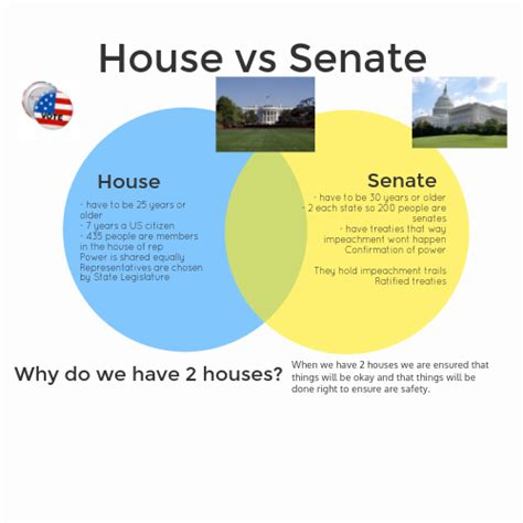 house and senate venn diagram venn diagram house vs senate gallery how to guide and