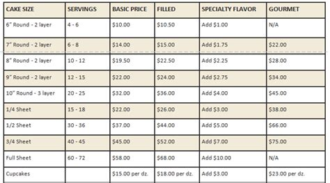 Flavors & Pricing
