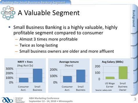 Small Business Banker by Building The Small Business Banking Segment Sep 10
