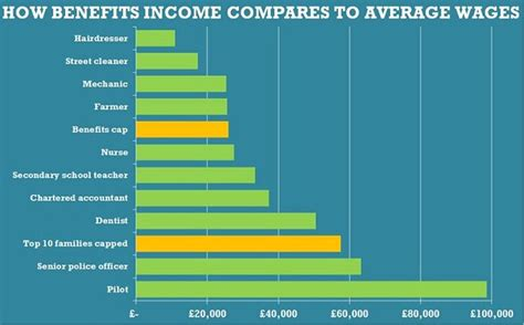Average Salary Of Officer by Revealed How 10 Families On Benefits Were Paid More On