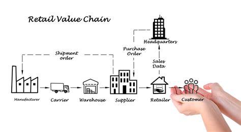 definici 243 n de cadena de valor 187 concepto en definici 243 n abc - Cadena De Valor Utilidad