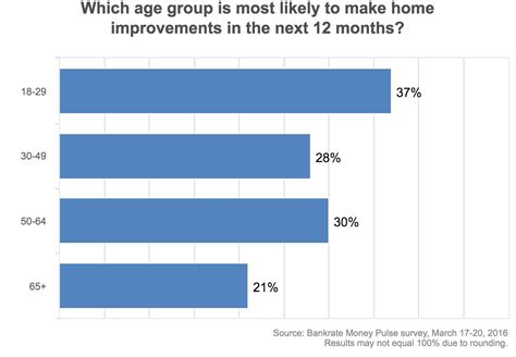 Survey For Money - youngest homeowners deemed most likely to remodel 2016 04 05 housingwire