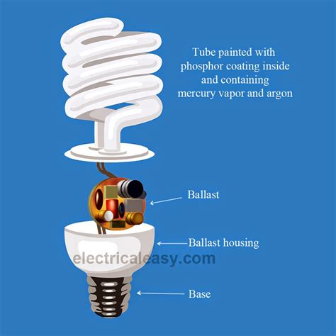 How Led Light Bulbs Work Fluorescent Lighting How Does A Fluorescent Light Bulb Work Well How A L Works Fluorescent