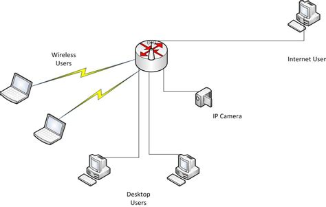network design for home home network design with ipcamera access from