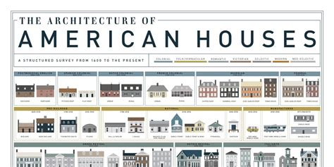 house types american house styles house architecture