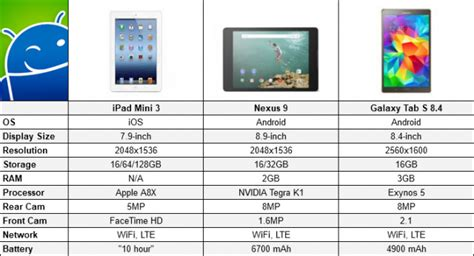 Samsung Tab S3 Mini air 2 vs mini 3 vs nexus 9 vs galaxy tab s
