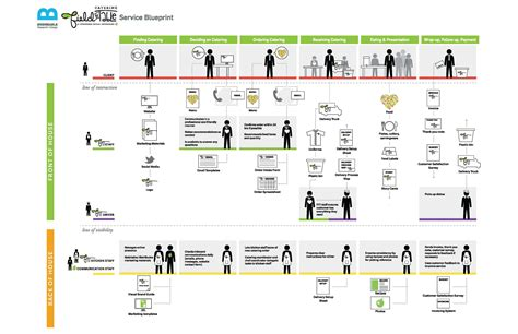 service design blueprint template service design blueprint search service design