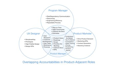 Product Marketing Director And Mba And Industrial by Why Product Management Roles Differ Across Companies