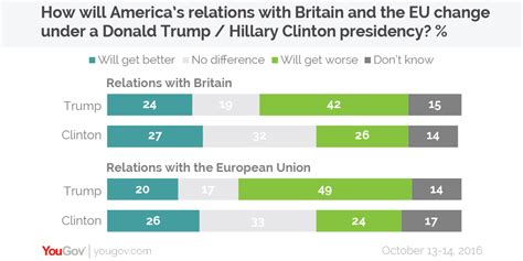 yougov widespread pessimism about american global