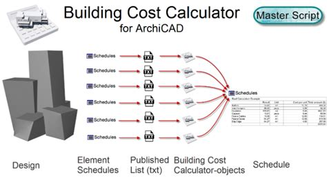 building material cost calculator building cost calculator for archicad linkedin