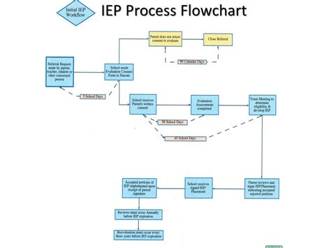 iep flowchart special education knowing the details due diligence