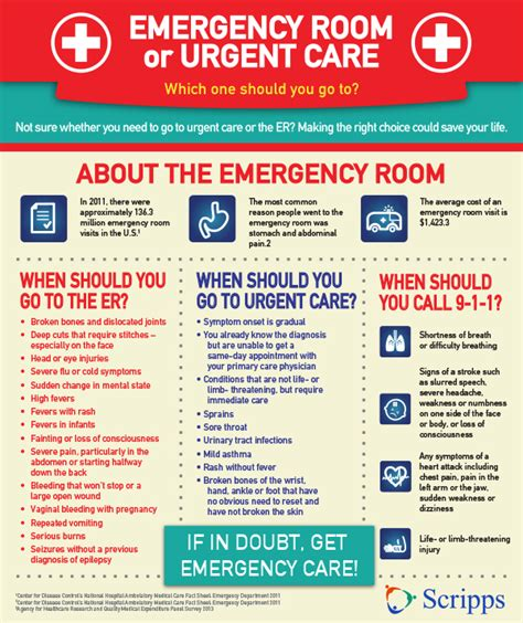 emergency room or urgent care urgent and emergency care when to use them blueoption sc