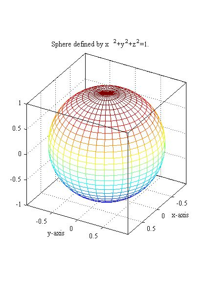 Drawing X Y Z Graph by Spherical Coordinates In Matlab
