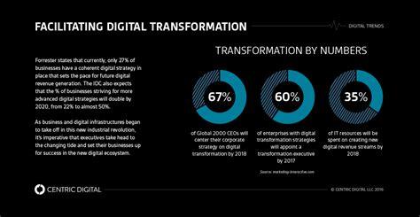 global digital unilever is pursuing a global digital transformation