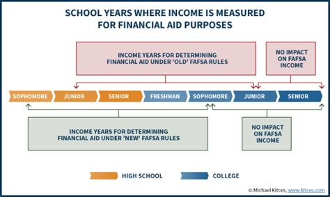 irc section 2503 grandparent 529 plans other college funding tactics
