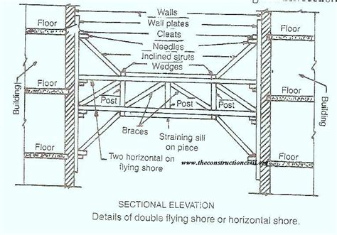 Different Types Of Building Plans flying or horizontal shores the construction civil