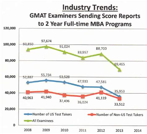 Kellogg S 1 Year Mba Average Gmat by Plunge In Interest In Two Year Mbas Poets And Quants