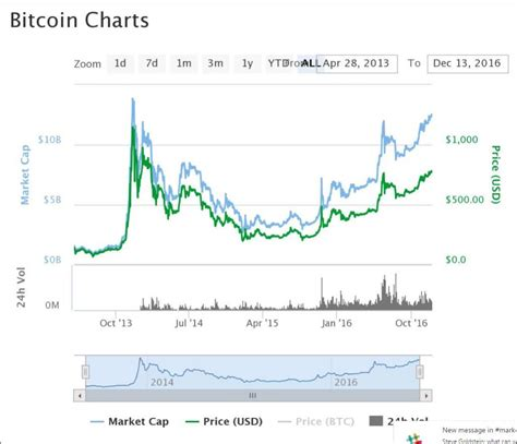 Bitcoin Stock Chart by Chart Of Bitcoin Satoshi Bitcoin Paper