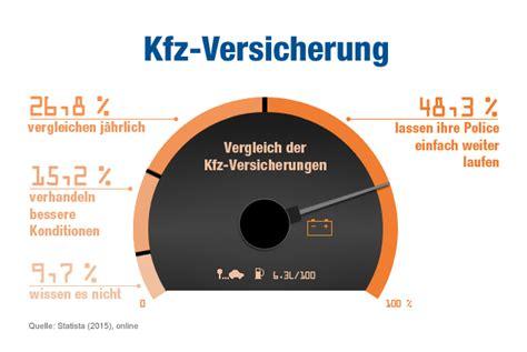 Günstige Kfz Versicherung Mit Rabattretter by Kfz Versicherung Vergleich Bis Zu 850 An