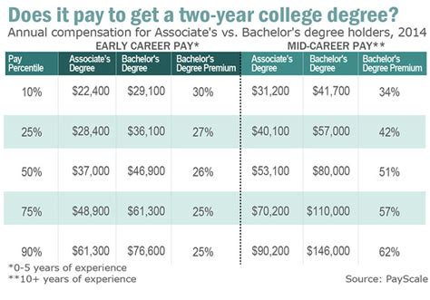 the 1 year degree how to earn your degree in one year or less without debt books is an associate s degree the new bachelor s degree