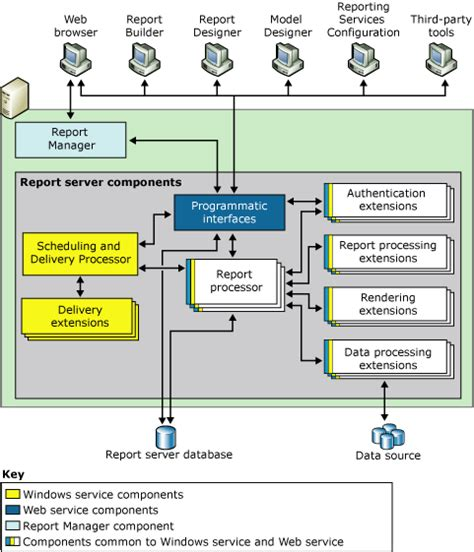 server model diagram component architecture